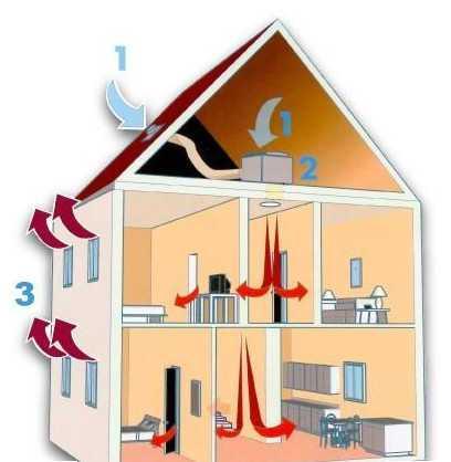 Installation Ventilation Par Surpression En LoiretCher - Ventilation d une maison